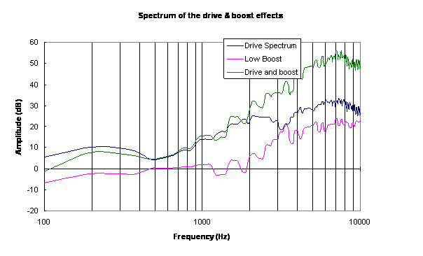 drive_and_low_boost_effects_spectrum.png